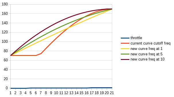 update expo curve