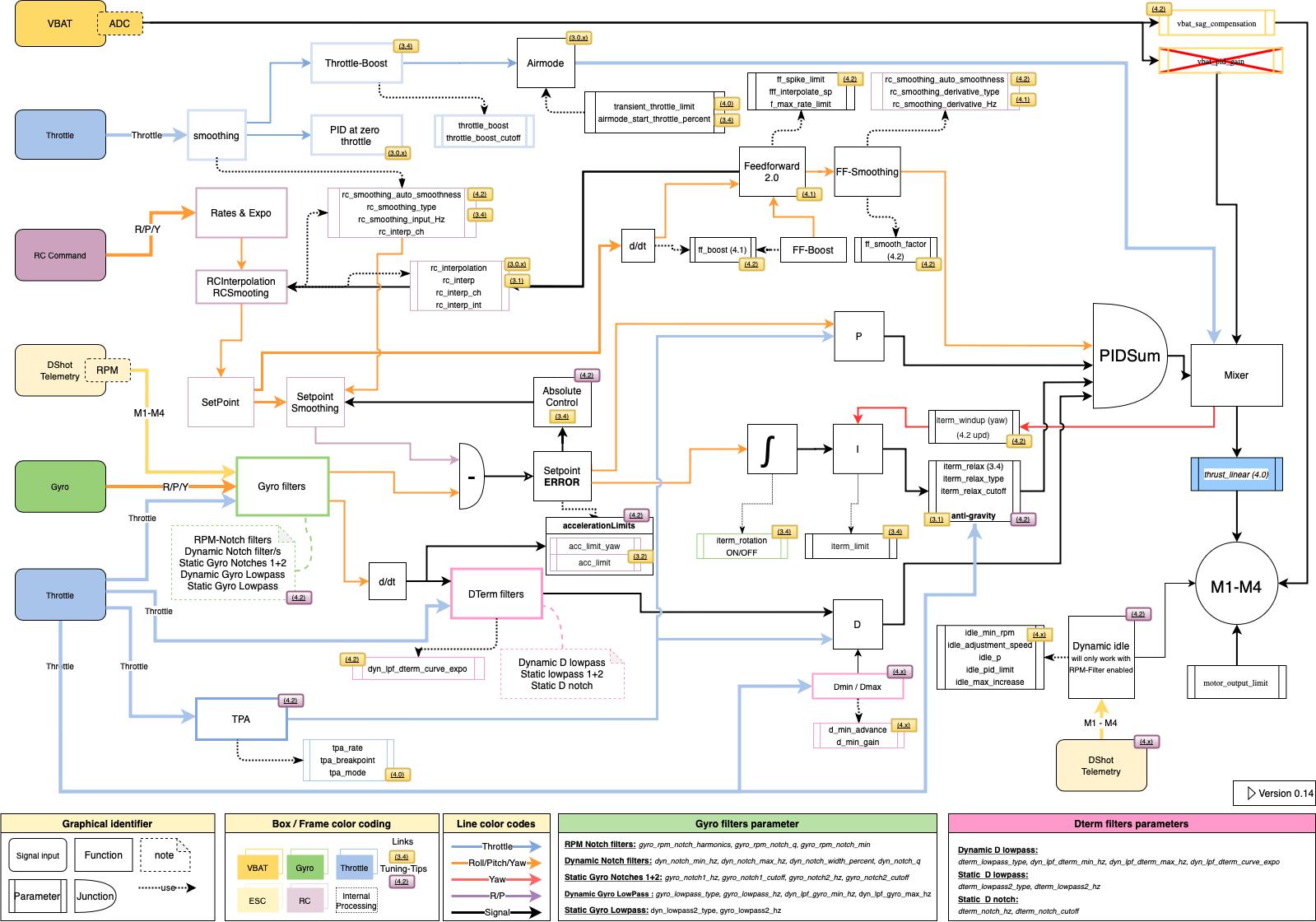 Betaflight 4.2 Workflow