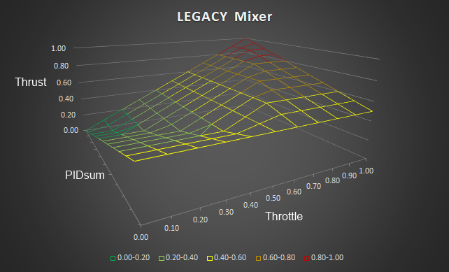 Legacy Mixer